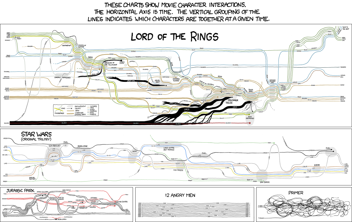 movie_narrative_charts_large